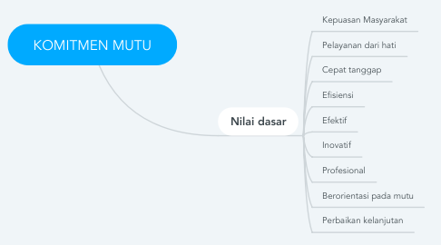 Mind Map: KOMITMEN MUTU