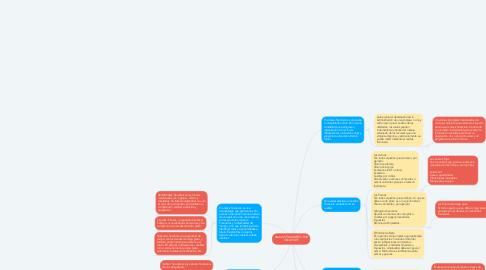 Mind Map: ANALISIS FINANCIERO- POR OSCAR YATE