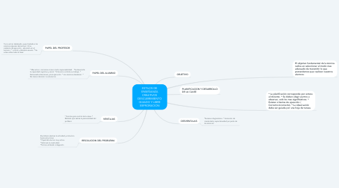 Mind Map: ESTILOS DE ENSEÑANZA CREATIVOS DESCUBRIMIENTO GUIADO Y LIBRE EXPRORACION