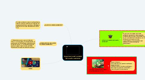 Mind Map: Importancia del cuidado del medio ambiente