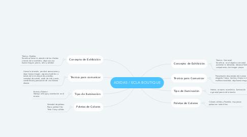Mind Map: ADIDAS / ECLA BOUTIQUE