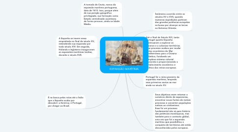 Mind Map: EXPANSÃO MARÍTIMA