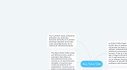 Mind Map: Mary Parker Follet