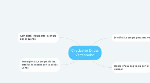 Mind Map: Circulación En Los Vertebrados