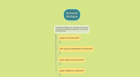 Mind Map: Evolución Biológica