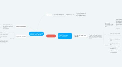 Mind Map: Установка 2. Найдите себе пример для подражания