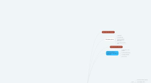 Mind Map: Вся целевая аудитория рой клуба
