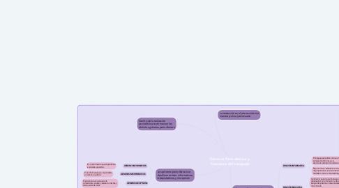 Mind Map: Géneros Periodísticos y Funciones del Lenguaje