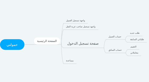 Mind Map: حمولتي