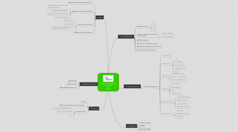 Mind Map: Personal Development Programme for DSMs