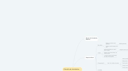 Mind Map: Filosofía de Aristóteles.