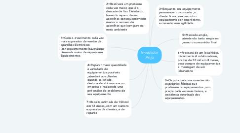 Mind Map: Investidor Anjo