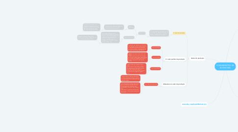 Mind Map: FUNDAMENTOS DA ECONOMIA