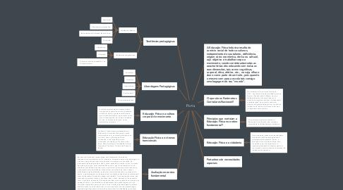 Mind Map: Pcn's