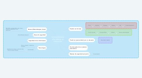 Mind Map: Vulnerabilidades informáticas en datacenter