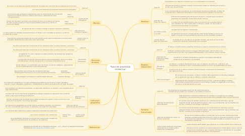Mind Map: Tipos de propiedad intelectual