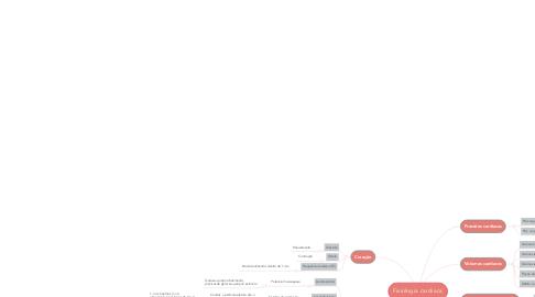 Mind Map: Fisiologia cardíaca