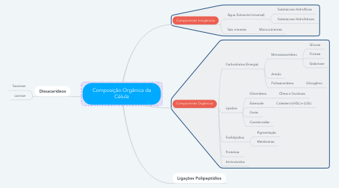 Mind Map: Composição Orgânica da Célula