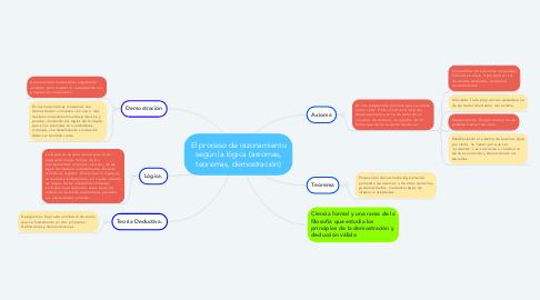 Mind Map: El proceso de razonamiento según la lógica (axiomas, teoremas, demostración)