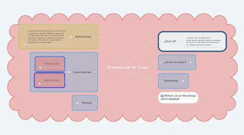 Mind Map: El Internet de las Cosas.