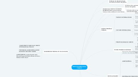 Mind Map: DIREITO INTERNACIONAL PÚBLICO