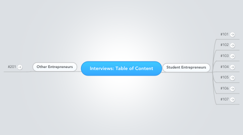 Mind Map: Interviews: Table of Content