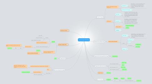 Mind Map: Financing & Funding