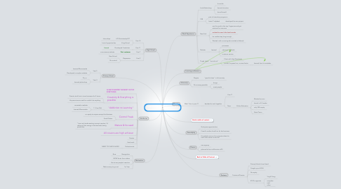 Mind Map: Interview with #104 Founder of 4 businesses