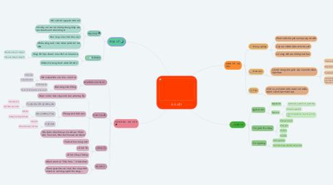 Mind Map: ĐÀ LẠT
