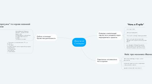 Mind Map: IT-CUBE.Сommunity -  адаптивный веб-сайт Всероссийской сети Центров цифрового образования детей «IT-куб»