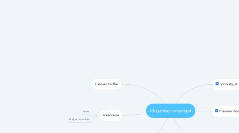 Mind Map: Organiser un projet