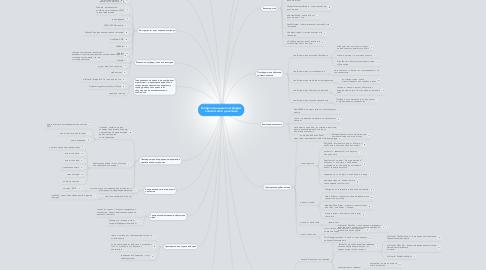 Mind Map: Гиперлокальные платформысовместного действия