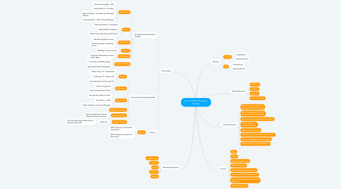 Mind Map: Build-to-Rent Marketing Strategy