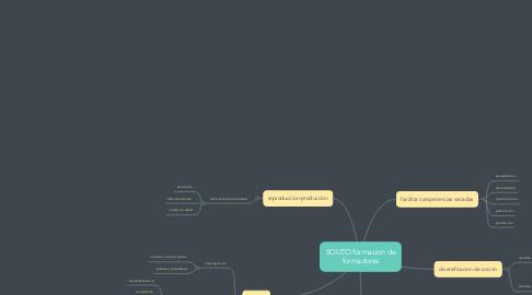 Mind Map: SOUTO formacion de formadores