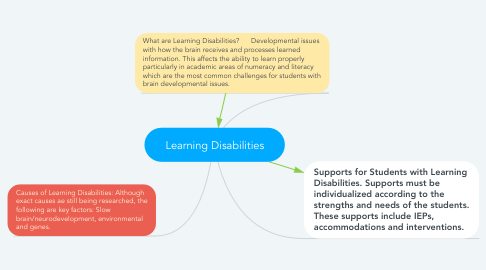 Mind Map: Learning Disabilities
