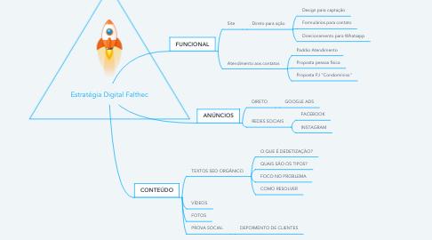 Mind Map: Estratégia Digital Falthec
