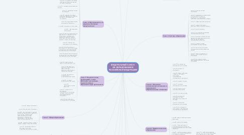 Mind Map: ФЕДЕРАЛЬНЫЙ ЗАКОН  ОБ ОБРАЗОВАНИИ В РОССИЙСКОЙ ФЕДЕРАЦИИ