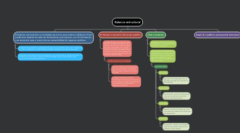 Mind Map: Balance estructural