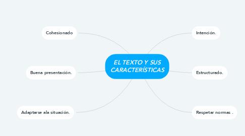 Mind Map: EL TEXTO Y SUS CARACTERÍSTICAS