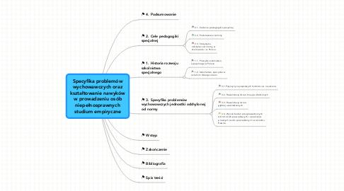Mind Map: Specyfika problemów wychowawczych oraz kształtowanie nawyków w prowadzeniu osób niepełnosprawnych studium empiryczne