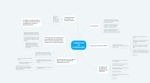 Mind Map: FORMACION DE FORMADORES