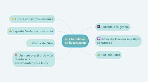 Mind Map: Los beneficios de la salvación