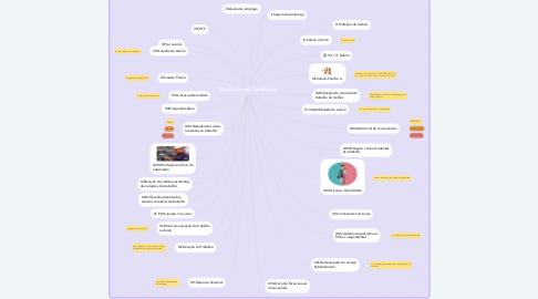 Mind Map: Direitos Sociais Trabalhistas