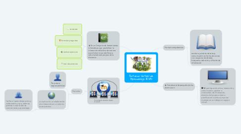 Mind Map: Entorno Virtual de Aprendizaje (EVA)