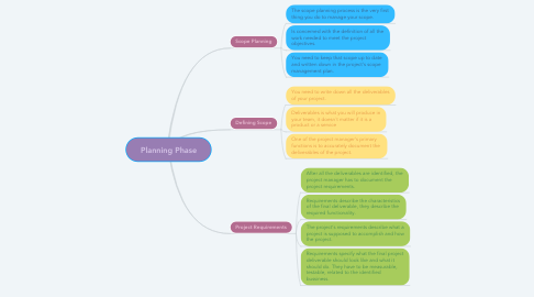 Mind Map: Planning Phase