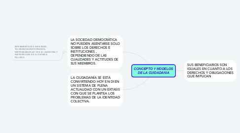 Mind Map: CONCEPTO Y MODELOS DE LA CUIDADANIA