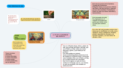 Mind Map: LA FE EN LA DIVINIDAD DEL ESPÍRITU