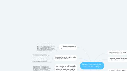 Mind Map: Paisaje como base para la restauración ecológica