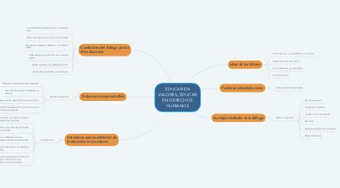 Mind Map: EDUCAR EN VALORES, EDUCAR EN DERECHOS HUMANOS