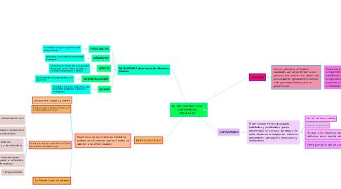 Mind Map: EL SER HUMANO Y SUS COMPONENTES ESENCIALES